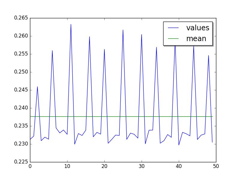 Benchmarks — Python Performance Benchmark Suite 0 9 1 documentation
