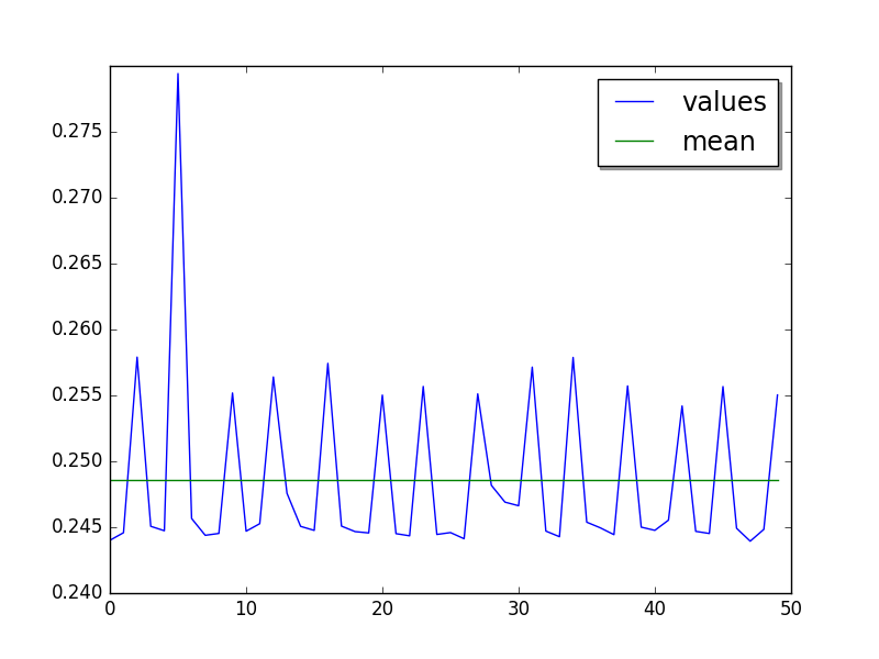 sympy_sum values